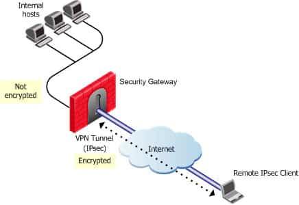 تانلینگ (Tunneling) در شبکه