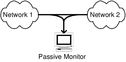نظارت بر شبکه پسیو