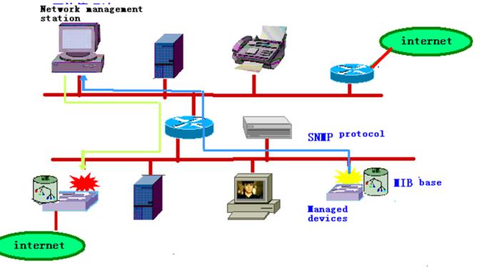 پروتکل ساده مدیریت شبکه SNMP