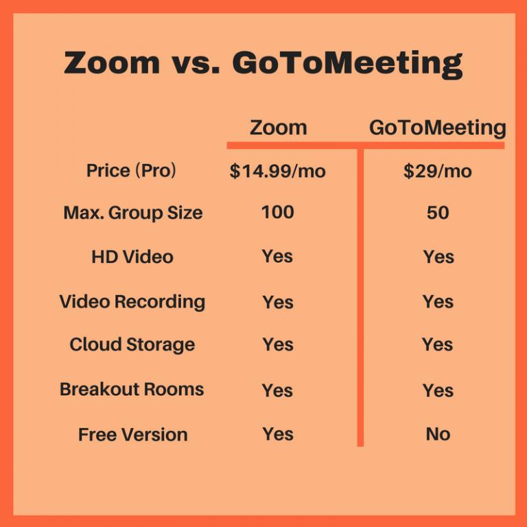 هزینه Zoom و GoToMeeting