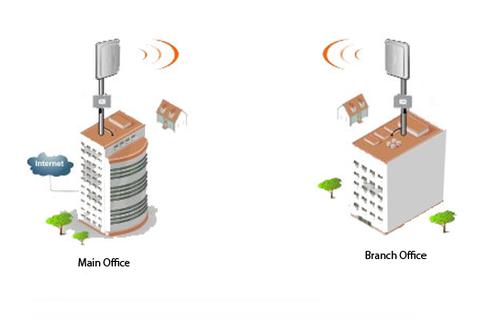 خدمات اتصال نقطه به نقطه (P2P)